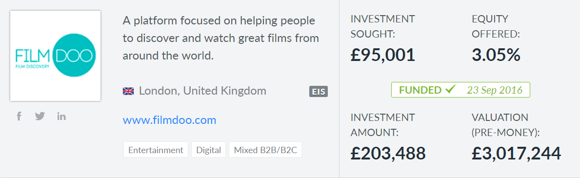 FilmDoo raised £203,488 on Seedrs with additional investments off the platform bringing them up to a total of more than £230,000