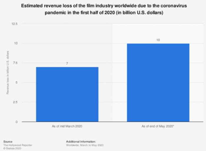 The actual revenue loss for the industry due to COVID-19 is still to be seen. (CREDIT: Statista)